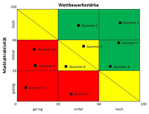 Grafische Darstellung der Wettbewerbsstärke und der Marktattraktivität im McKinsey Portfolio