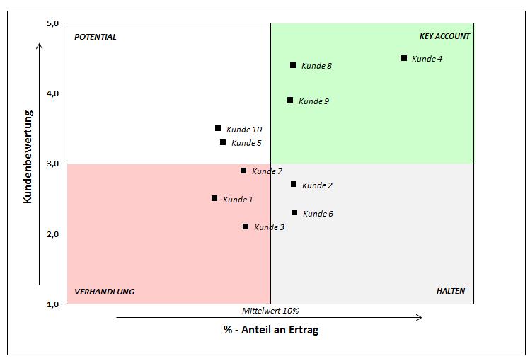 Excel-Vorlage zur Kundenanalyse.