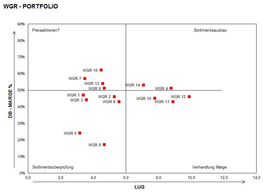 In dieser Excel Vorlage werden 15 Warengruppen nach Rentabilität (Deckungsbeitrag- oder Rohertrags Marge %) und Liquidität (Lagerumschlag / LUG) analysiert.
