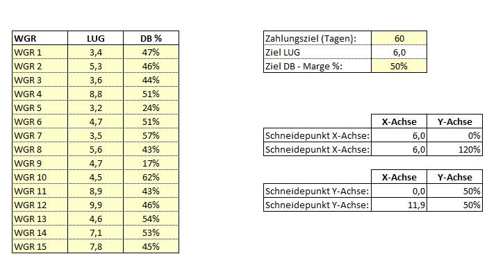 Die X-Achse zeigt die Warengruppen nach der Lagerumschlagsgeschwindigkeit (LUG) und die Y-Achse zeigt die Deckungsbeitrags- oder Rohertrags-Marge in %.