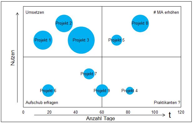 Die Größe der Bubbles ergibt sich aus der Anzahl der Mitarbeiter und den damit verbundenen Zeitaufwand.