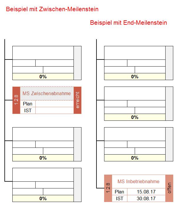Zwischen- und Endmeilensteine als Beispiel
