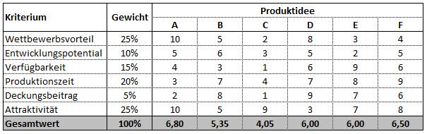 Matrix aus Produktideen und Kriterien mit Gewichtung