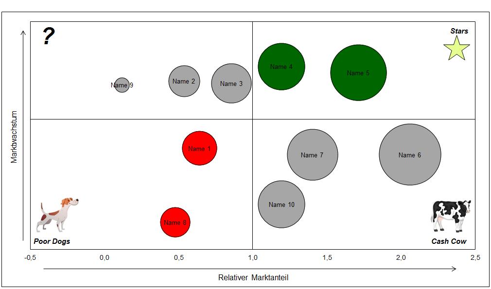 Vorschau über die Analyse von Marktteilnehmern mithilfe der Boston Matrix