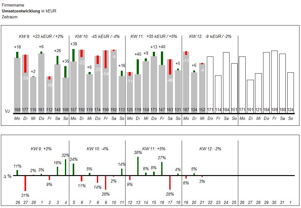Vorschau für das Excel Tool zur Bestimmung von Tageswerten