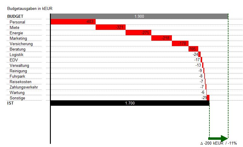 Vorschau für das Excel Tool Kostencontrolling