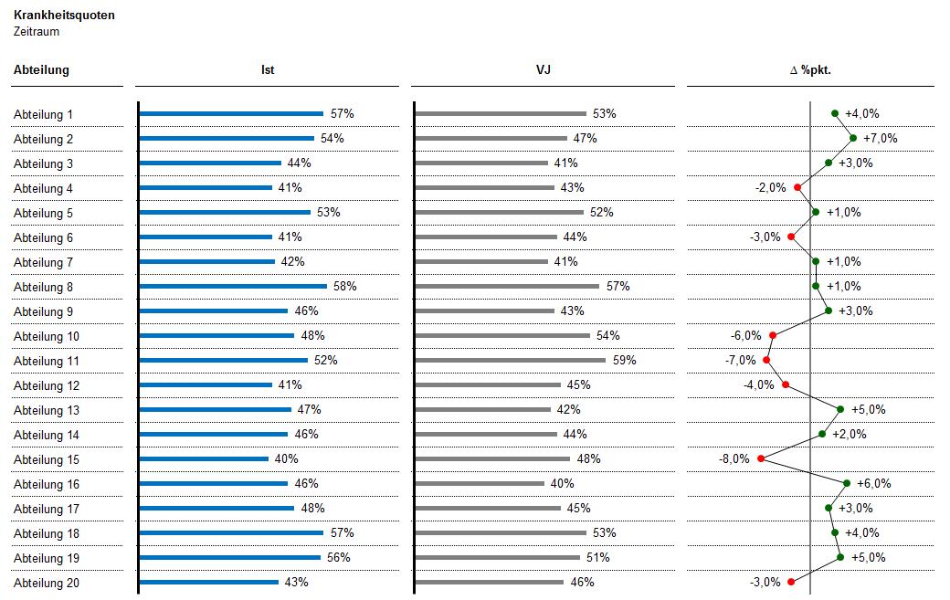 Ausschnit des Exceltools für die Analyse von Krankheitsquoten