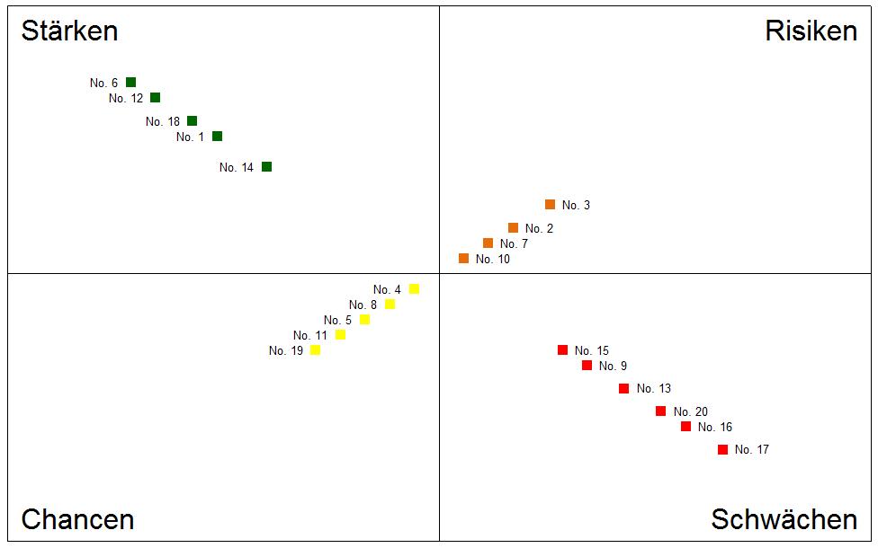 Vorschau über die SWOT Analyse