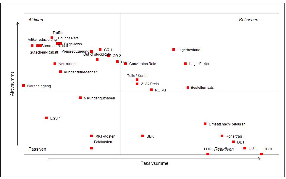 Vorschau des Excel Tools Vester Matrix