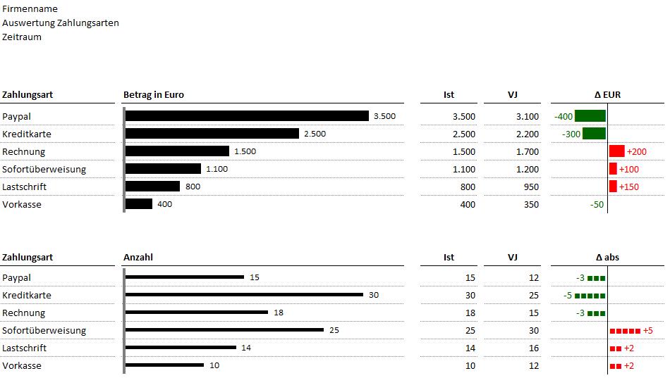 Ausschnitt aus dem Tool zur Analyse der Zahlungsarten