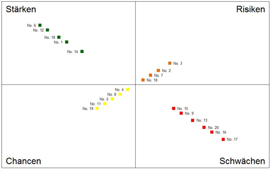 Vorschau SWOT Analyse Excel Paket