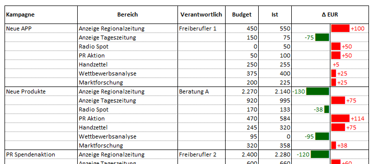 Vorschau für das Excel Tool Marketing Budgetplan
