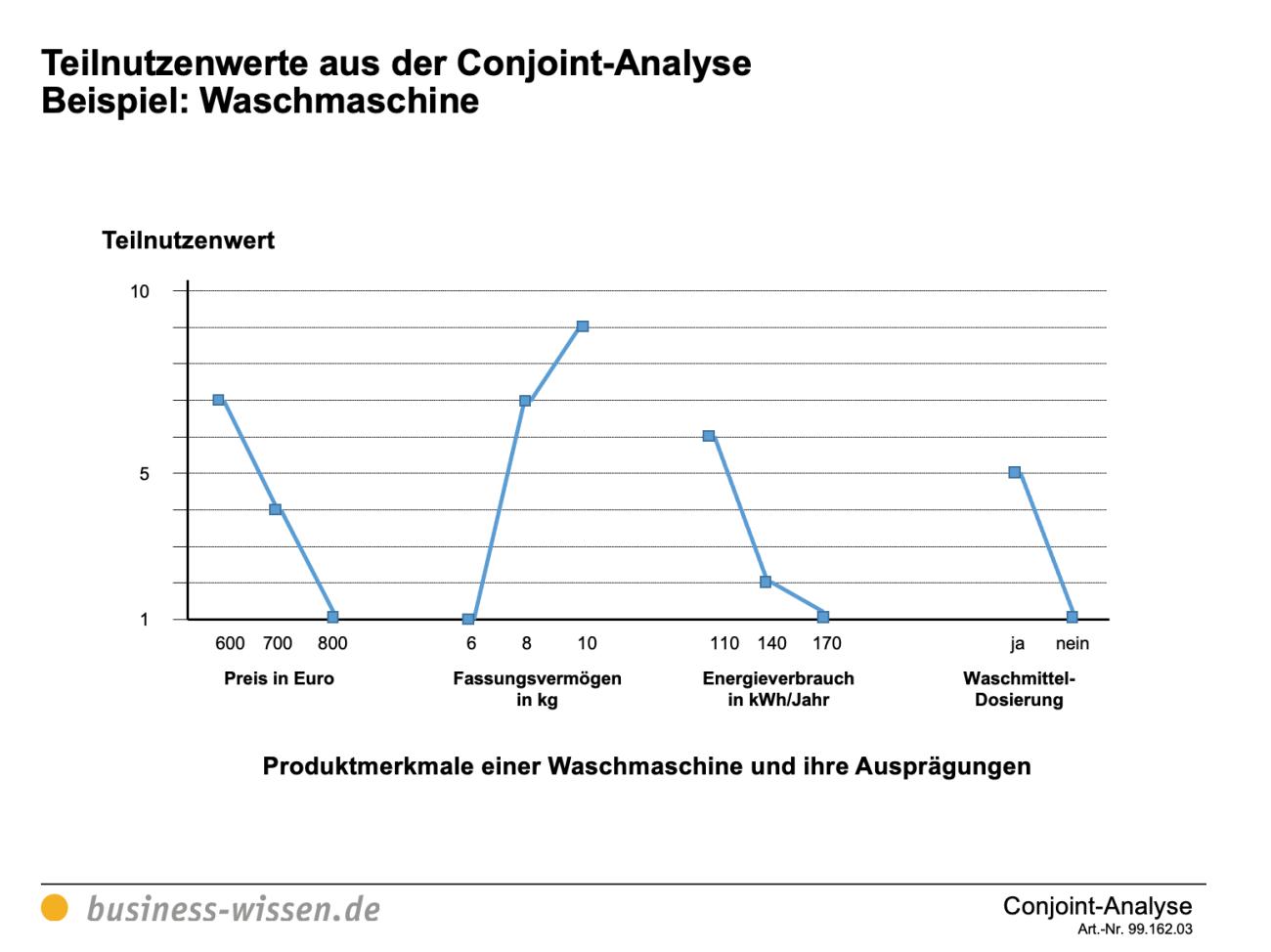 Conjoint Analyse Vorschau 2