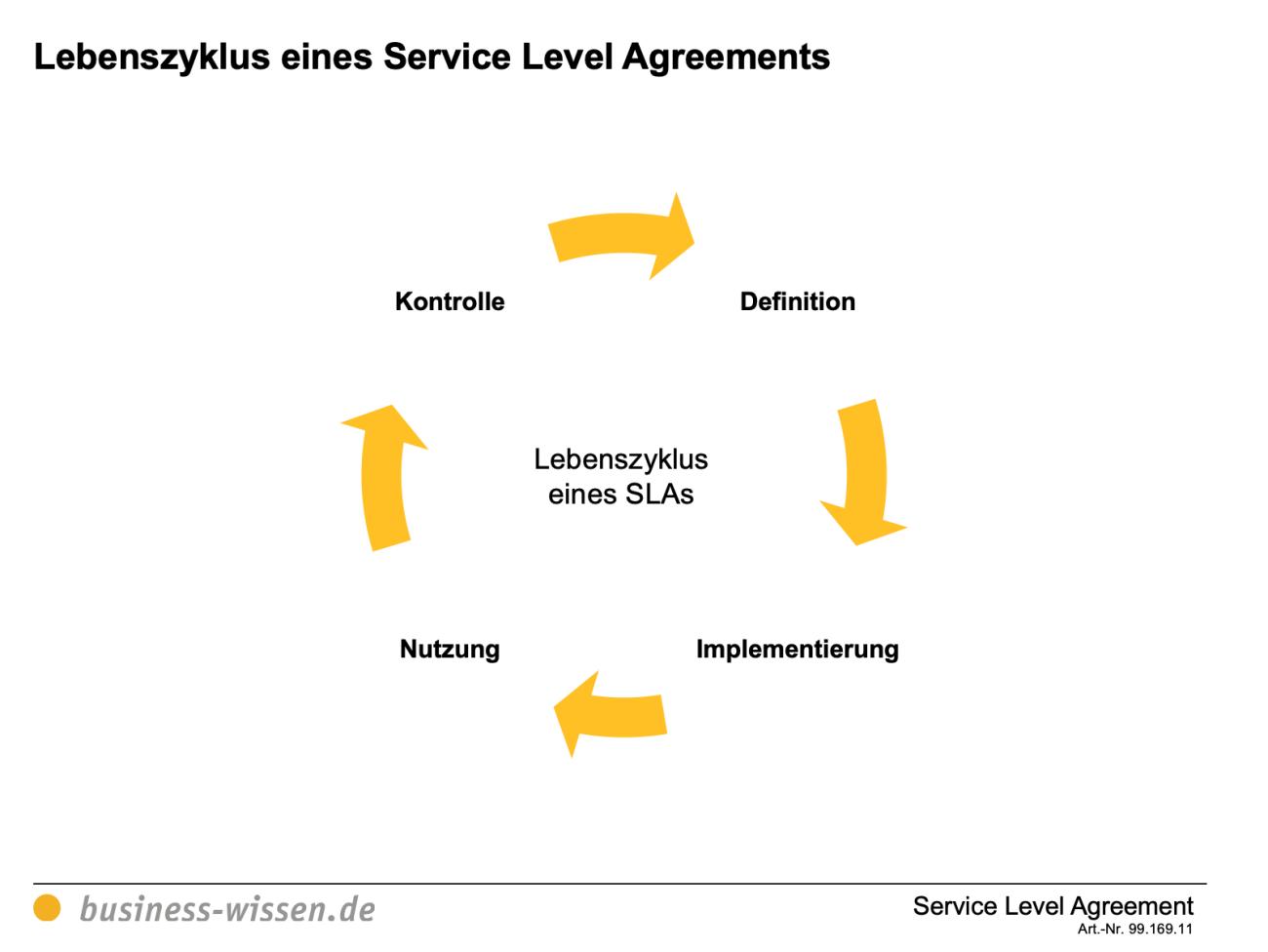 Service Level Agreement Vorschau 1