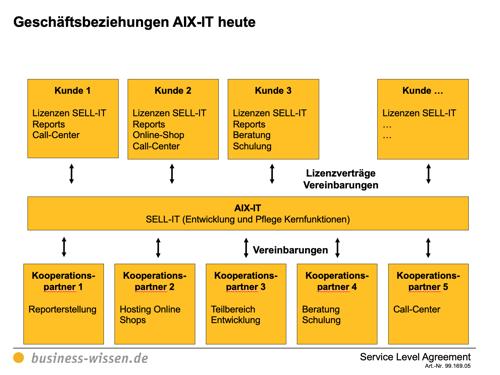 Service Level Agreement Vorschau 2