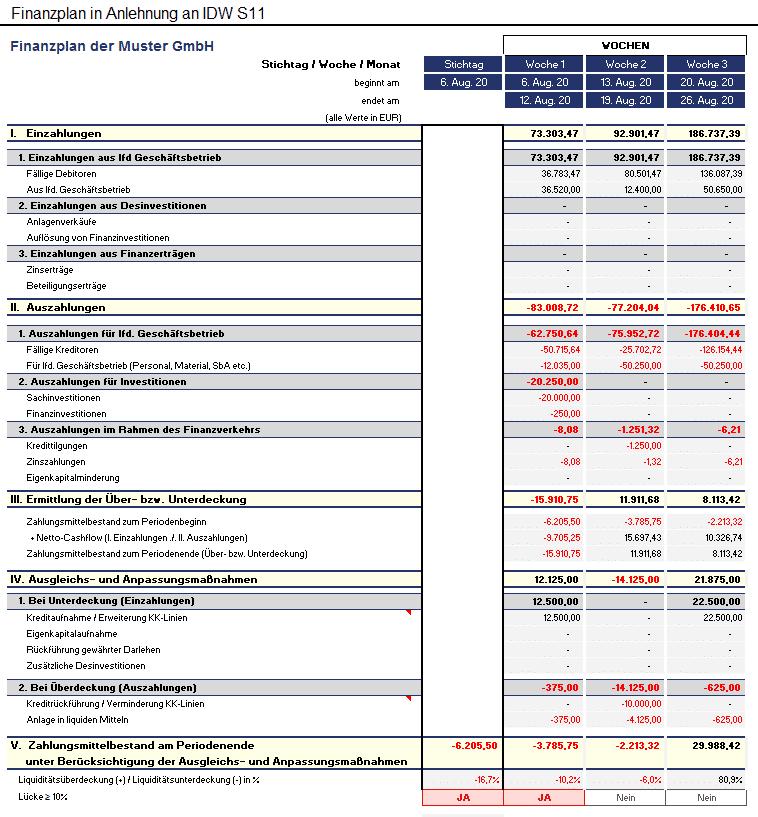 Genauer Drei-Wochen-Finanzplan gem. IDW S11.