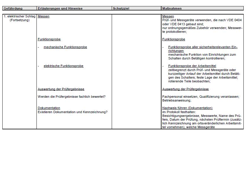 Die Gefährdungsbeurteilung ist ein Prozess zur Beurteilung von Gefährdungen, der ein Ermitteln und Bewerten der Gefährdung erfasst