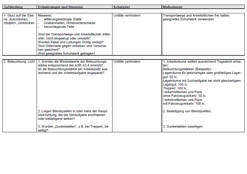 Die Beurteilung der ermittelten Gefährdungen kann nach normative Beurteilungskriterien (z.B. Gesetzte, Verordnung, Vorschriften, Normen) und/oder nach subjektiven Beurteilungskriterien (z.B. Wissen, Erfahrung, Qualifikation) erfolgen