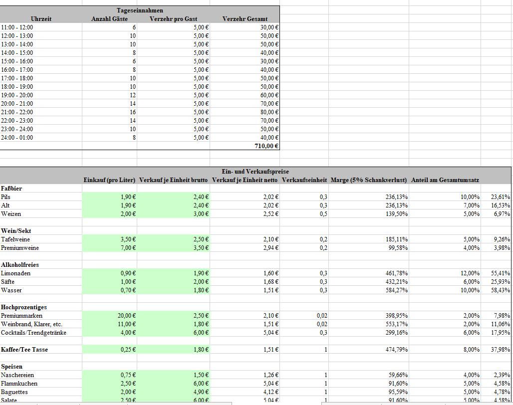 Auszug aus dem kalkulatorischen Umsatz des Excel-Tools
