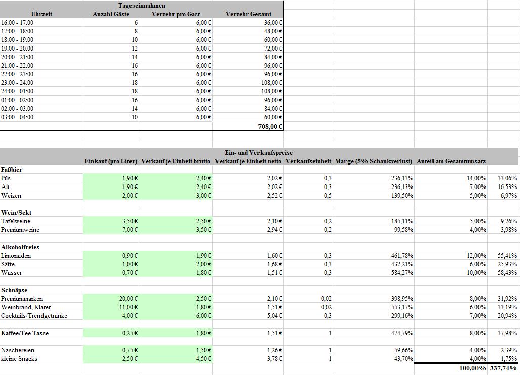 In der mitgelieferten Excel-Vorlage finden Sie alle wichtigen Excel-Tabellen für Ihre persönliche Selbstständigkeit