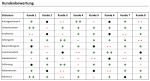 Excel-Vorlage zum bewerten Ihrer Kunden.