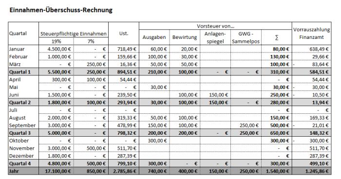 Einnahmen-Überschuss-Rechnung (EÜR)