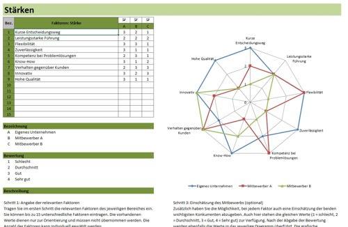 SWOT-Analyse Vorlage in Excel