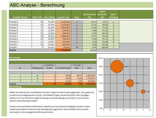 Analyseinstrument ABC-Kundenanalyse