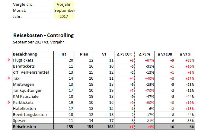 Reisekostencontrolling in Excel