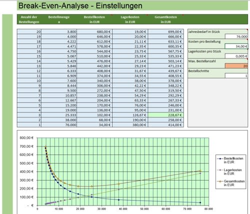 Break-Even-Analyse in Excel
