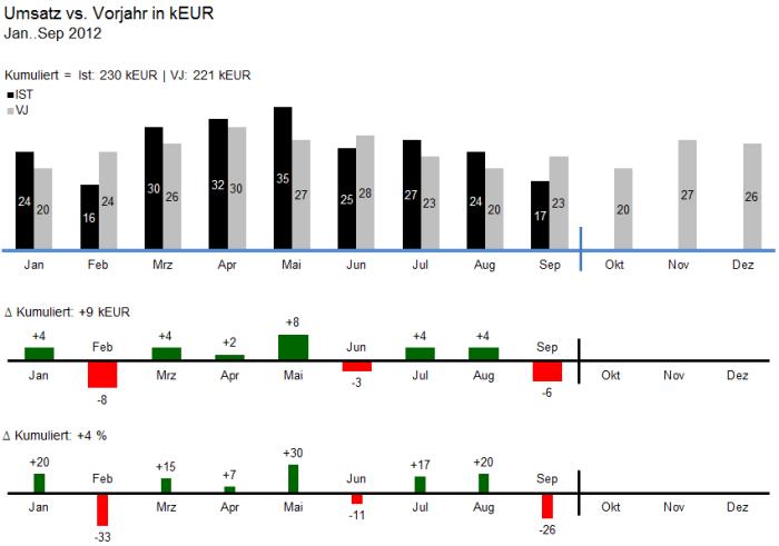 Monatlicher Umsatz - Excel-Darstellung