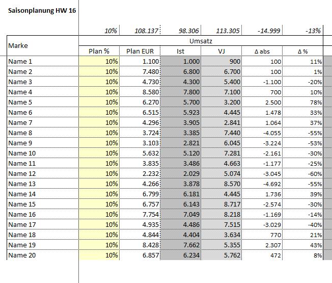 Saisonplanung Textilhandel - Excel-Tool
