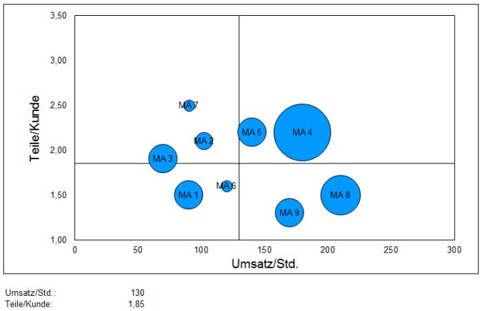 Verkäufer-Matrix Einzelhandel - Excel-Tool