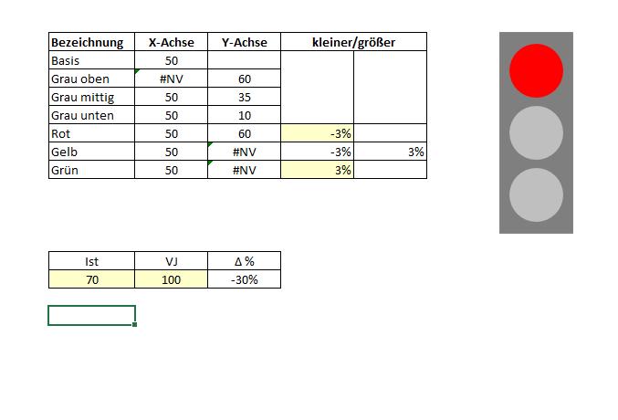 Ampel Diagramm - Excel-Tool