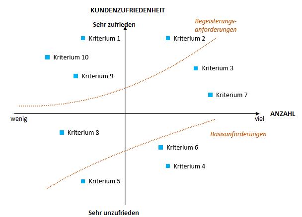 Einfaches Kano Modell für Produkt- und Kundenbewertungen