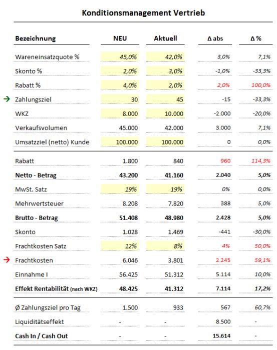 Konditionsmanagement Vertrieb – Excel-Vorlage