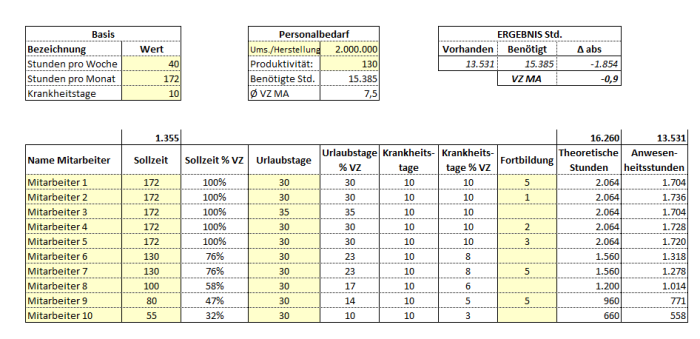 Personalbedarfsplanung – Excel-Vorlage