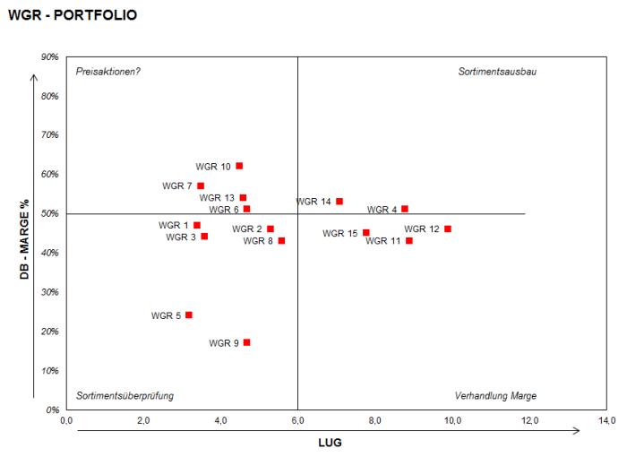 Warengruppen Portfolio – Excel-Vorlage