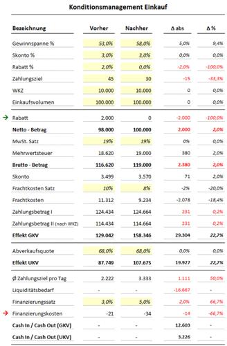 Konditionsmanagement Einkauf – Excel-Vorlage