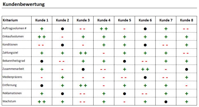 Einfache Kundenbewertung – Excel-Vorlage