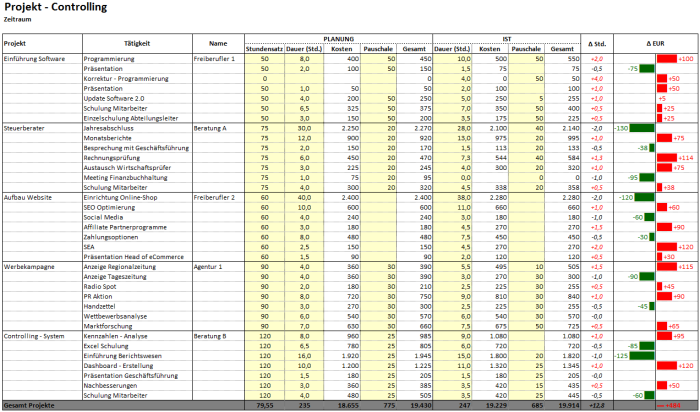 Projektcontrolling – Excel-Vorlage