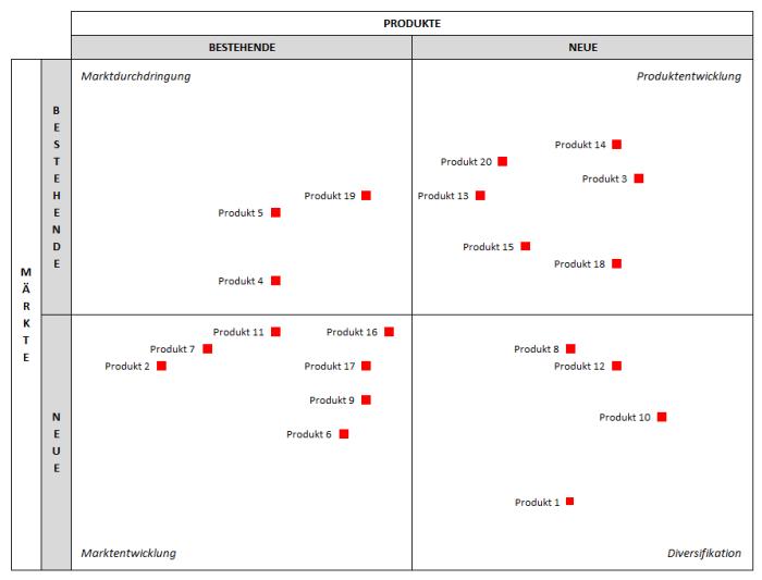 Produkt-Markt-Matrix – Excel-Vorlage