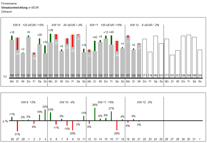 Chart Monatsentwicklung