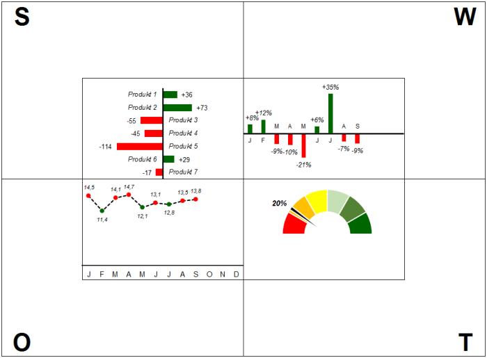 Excel-Vorlage SWOT Analyse Dashboard