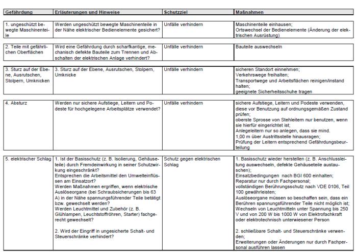 Gefährdungsbeurteilung - Betreiben stationärer elektrischer Anlagen und Betriebsmittel