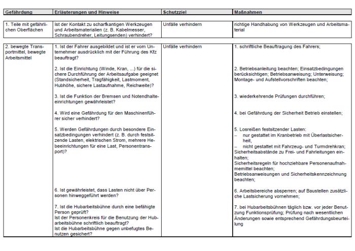 Gefährdungsbeurteilung - Erweitern, Ändern, Warten und Instandsetzen von elektr. Anlagen
