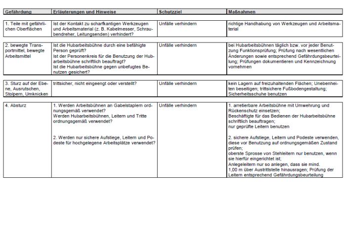 Gefährdungsbeurteilung - Prüfung elektrischer Anlagen und Betriebsmittel, allgemein