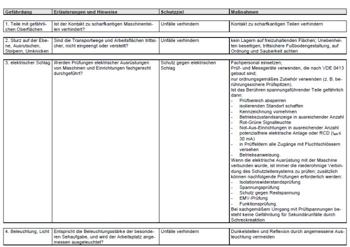 Gefährdungsbeurteilung - Prüfung elektrischer Ausrüstungen von Maschinen und Erzeugnissen