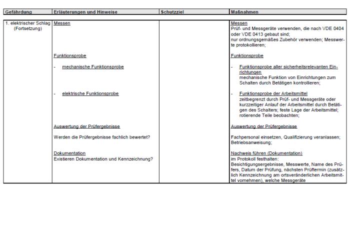 Gefährdungsbeurteilung - Prüfung ortsveränderlicher Arbeitsmittel im Betrieb