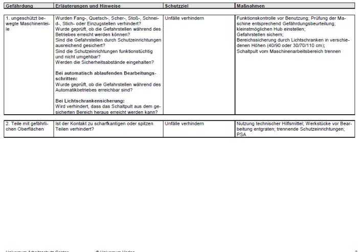Gefährdungsbeurteilung - Arbeiten an Nibbelmaschine / Stanzmaschine